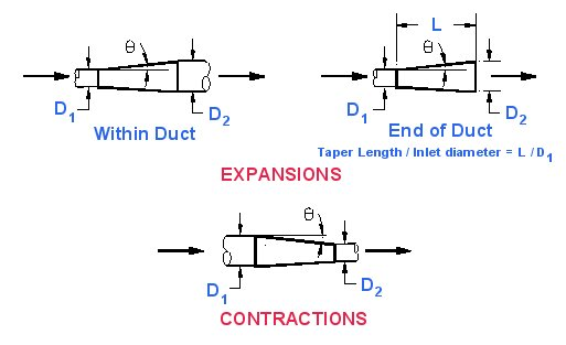 On-Line Duct Friction Loss