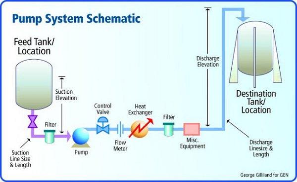 On-line Pump System Design Software